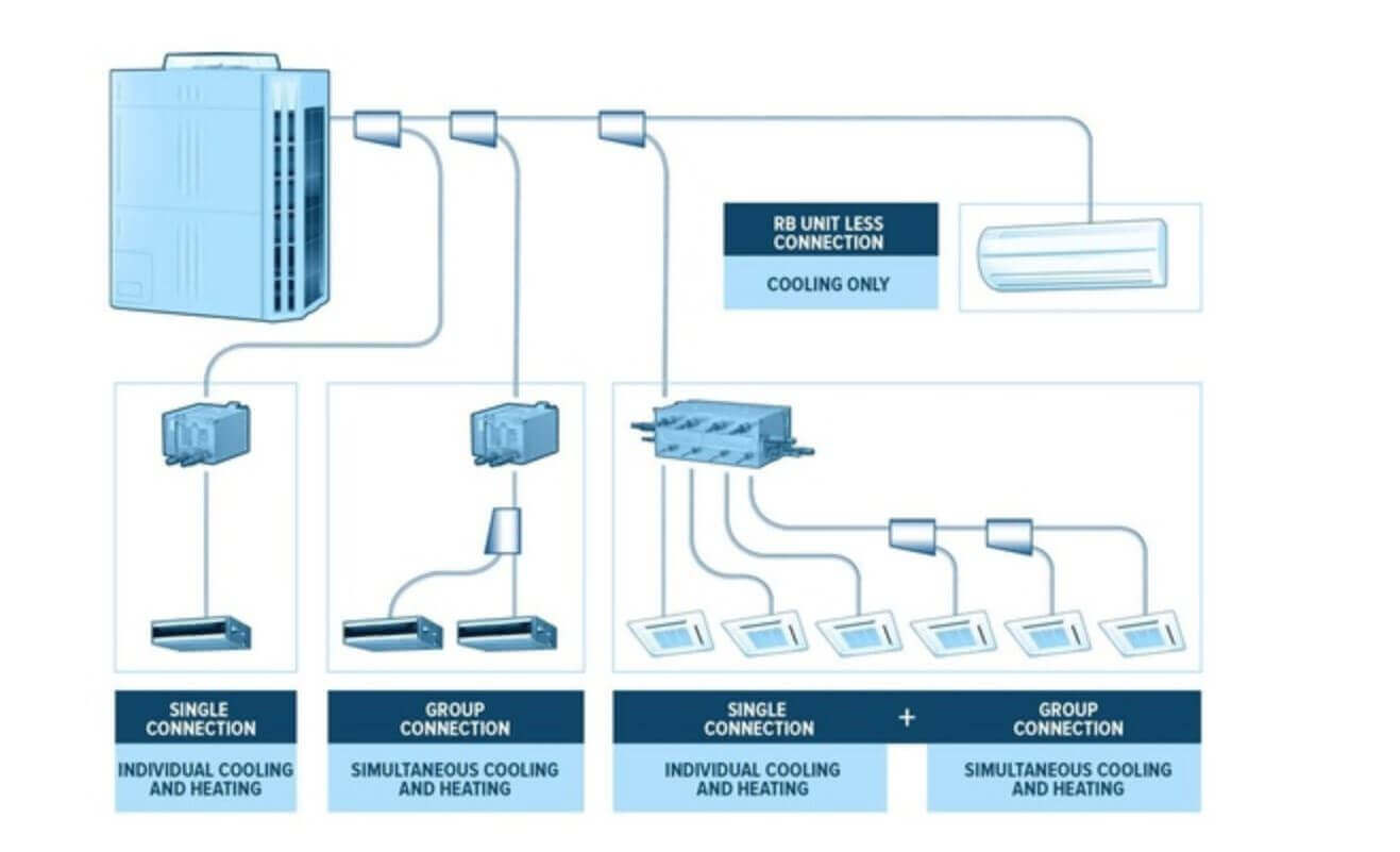 vrf System illustration Ductless Mini Split Air Conditioners